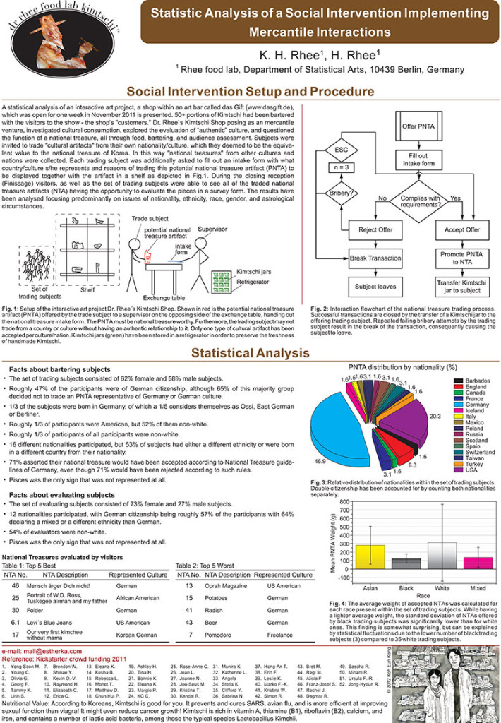 Statistic Analysis of Social Intervention Implementing Mercantile Interactions, poster, ©2015 estherka